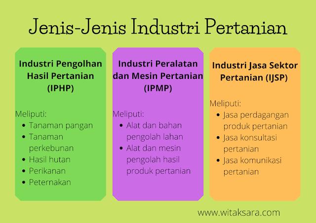 Macam-macam-industri-pertanian-yang-berpeluang-menjadi-lahan-pekerjaan