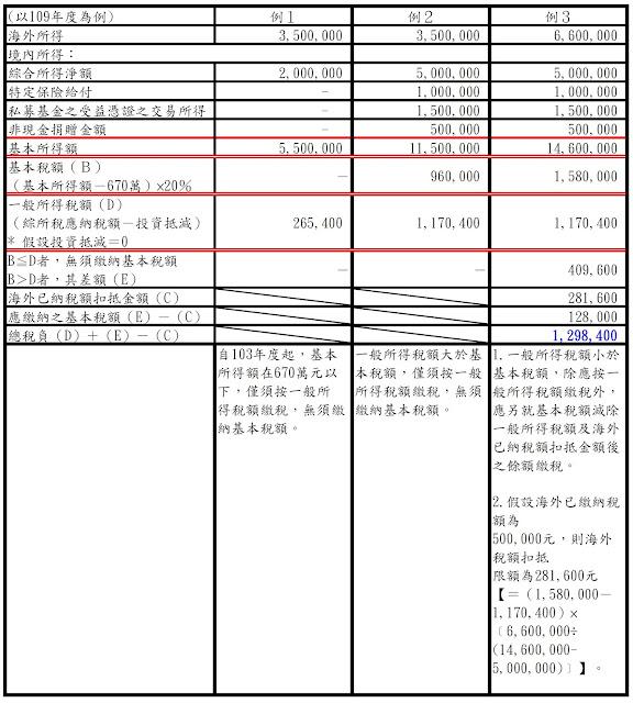 個人海外所得課徵基本稅額釋例