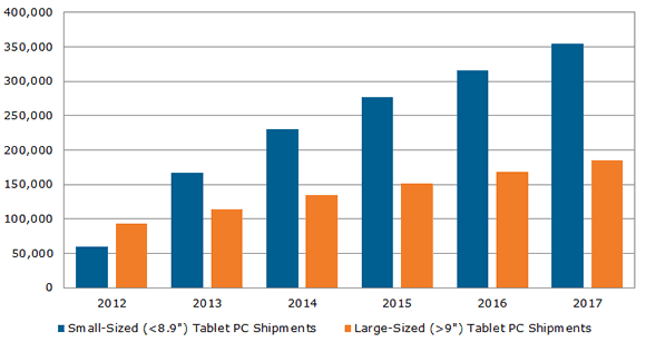 penjualan gagdet mobile vs PC