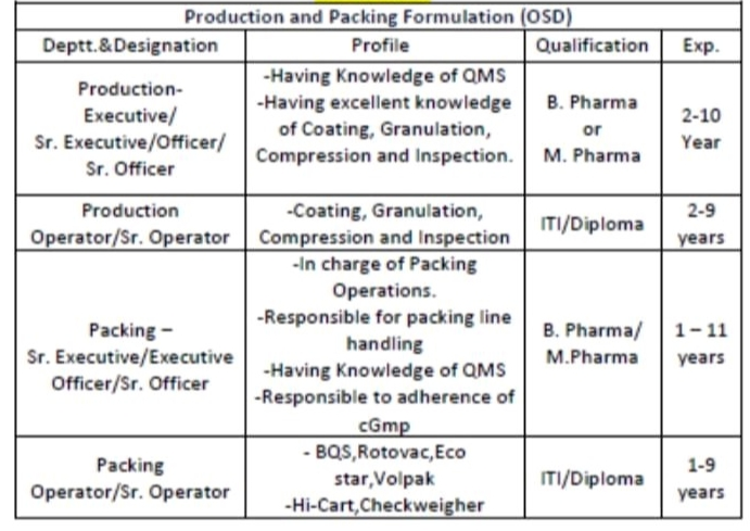 Ind-Swift Ltd Recruitment Multiple Positions in Production / Packing Department | Walk In Interview On 12th Sep' 2021