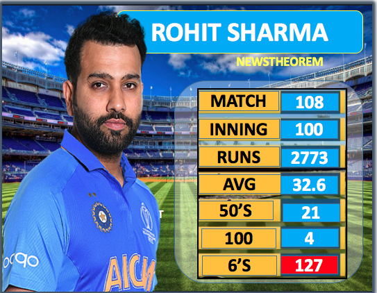 Who will complete 150 sixes in T-20 in Rohit, Munro and Guptill, check the stats