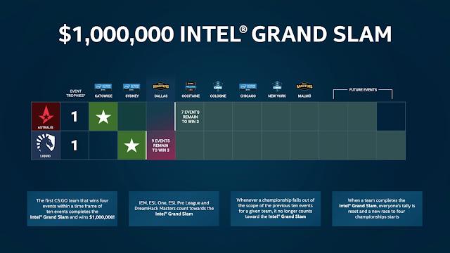 「Liquid」が賞金100万ドル(約1.1億円)「Intel Grand Slam Season 2」獲得まで残り2回に迫る
