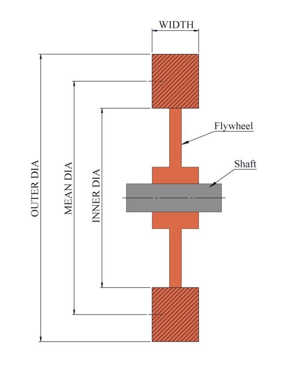 Machine Design Calculation  Analysis Power press design calculation