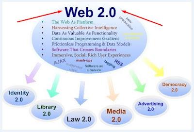 web 2.0 marketing strategies