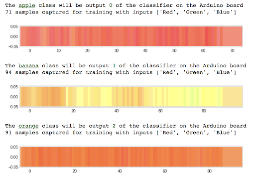 Normalized color samples captured by the Arduino board are graphed in colab