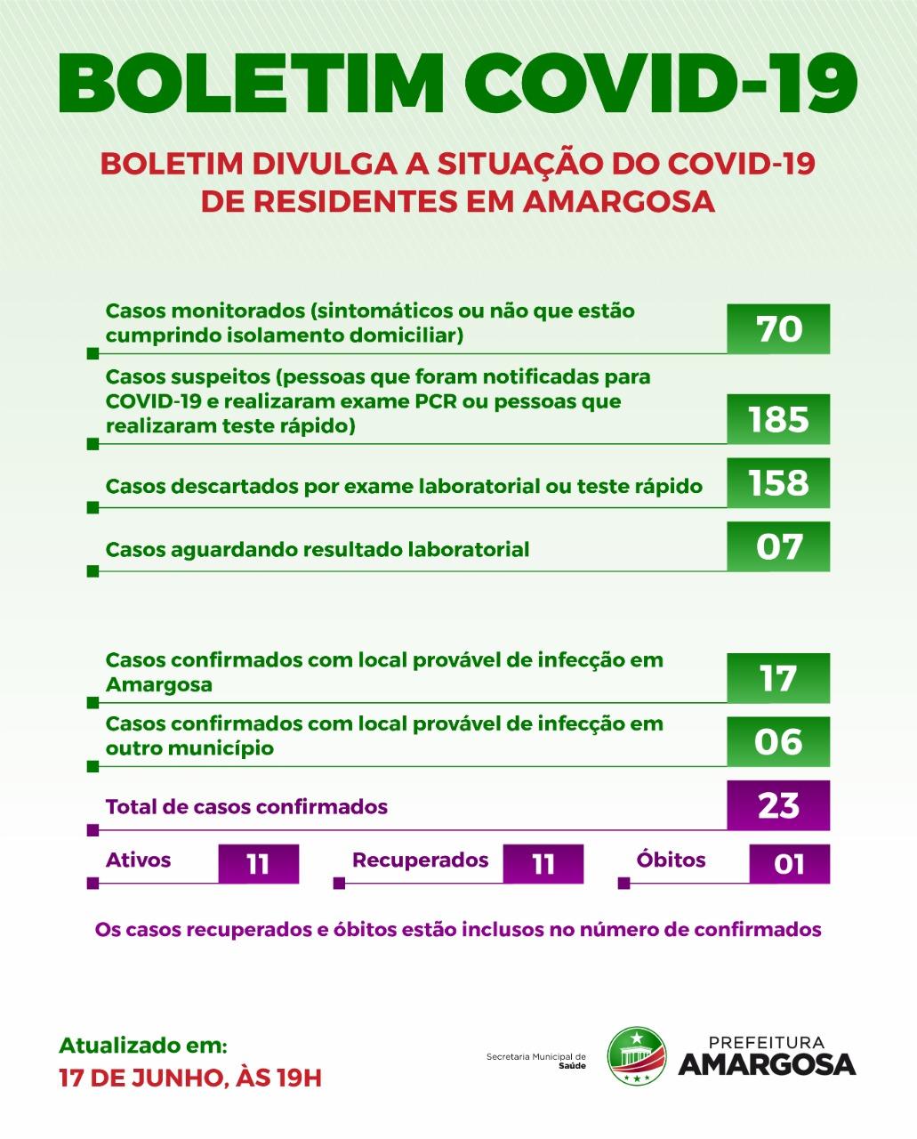 Sobe para 23 os confirmados e 11 recuperados de Covid-19 em Amargosa