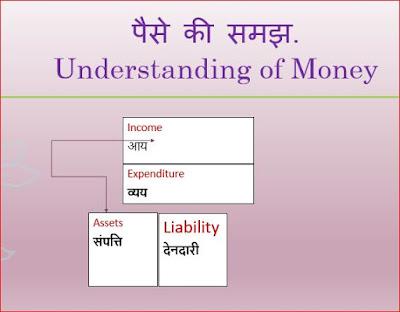 Money Thinking| Money Tips | Money skills | पैसे को कैसे समझते हैं
