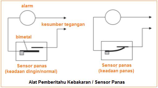 Alat Pemberitahu Kebakaran - Sensor Panas