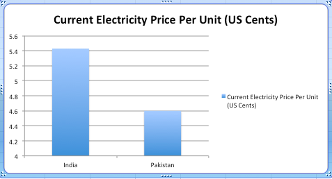 Electric Rates In India And Stan