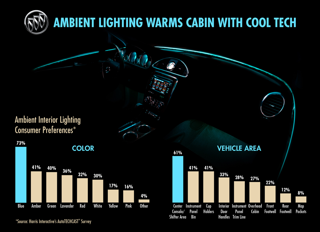W-Info-Autos: Innovative interior lighting creates style ...