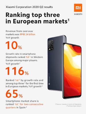 Xiaomi Ranking