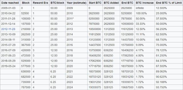 gráfico de recompensa a la mitad de bitcoin