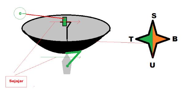 Arah parabola mencari sinyal satelit telkom 4