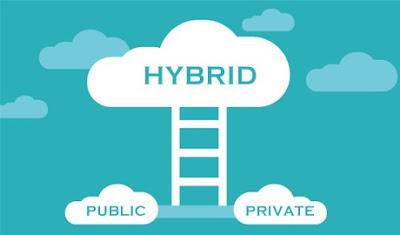 Hybrid Cloud Computing Platform