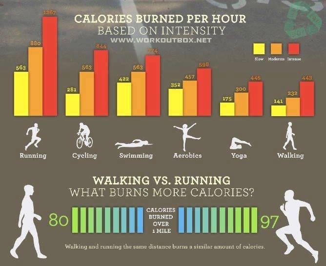 Calories burn per hourCare for your health
