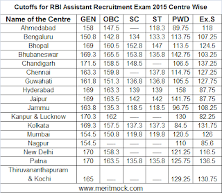 RBI Assistant Cutoff 2015
