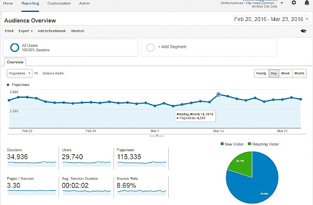 Analisa Prestasi Blog Melalui Google Analytics