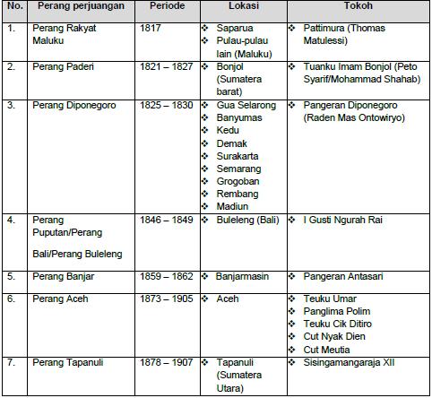 Materi TWK : Negara Kesatuan Republik Indonesia (NKRI ...