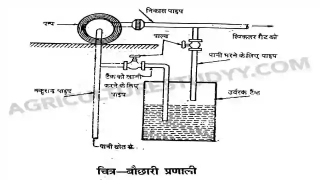 बौछारी/फव्वारा सिंचाई विधि ( Sprinker Irrigation In Hindi )