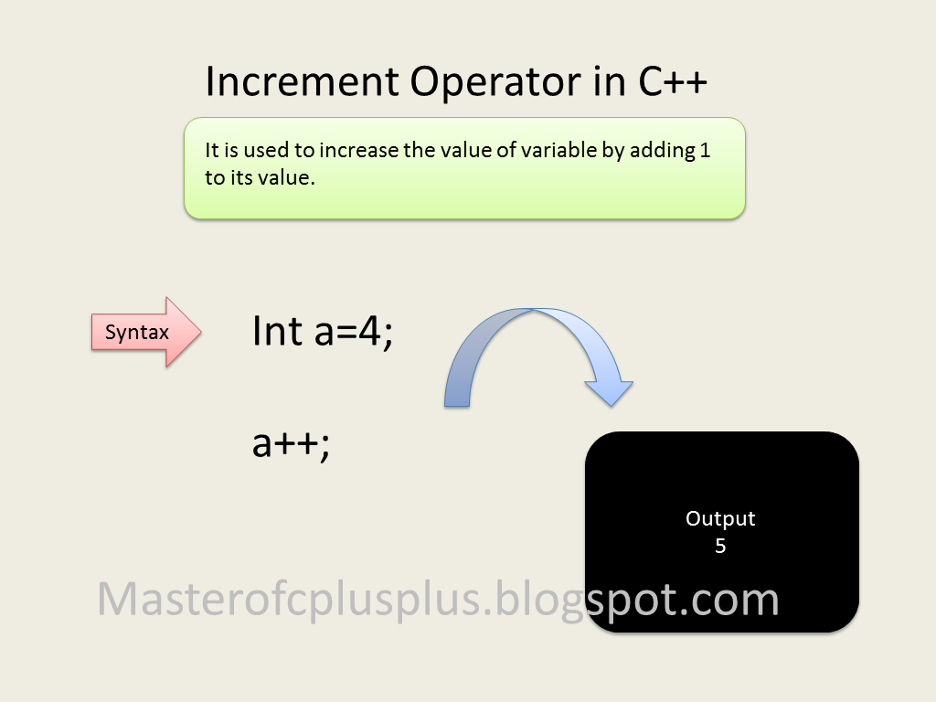 A++ Increment Decrement Operator In C A A A A Master Of