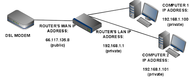 How to find router IP address?