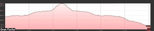 Perfil de la ruta señalizada desde el Refugio de los Ibones de Bachimaña hasta el Pico la Gran Facha.