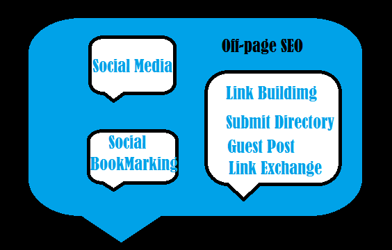 Off-page SEO-missingseo-http://www.missingseo.com/2017/10/off-page-seo.html