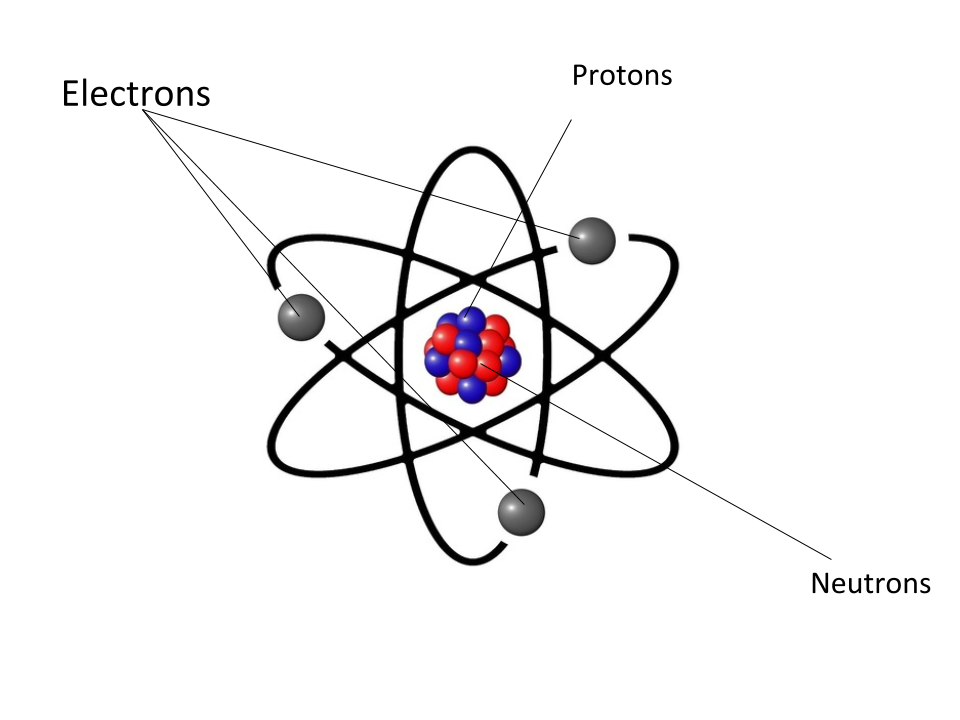 Luisa @ Glenbrae School: Parts of an Atom