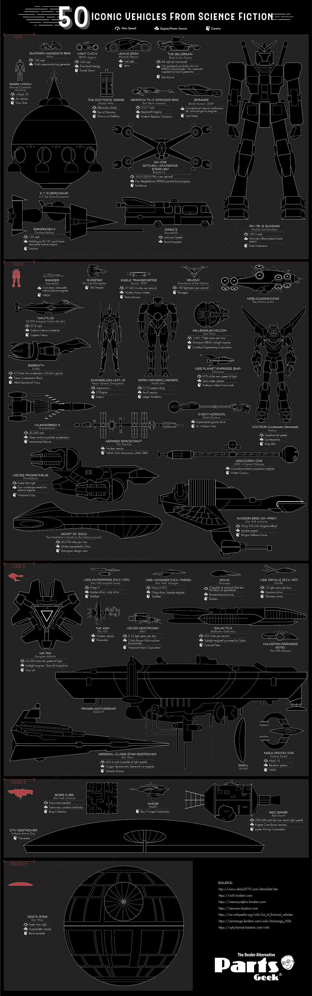 50 Iconic Vehicles From Science Fiction #infographic
