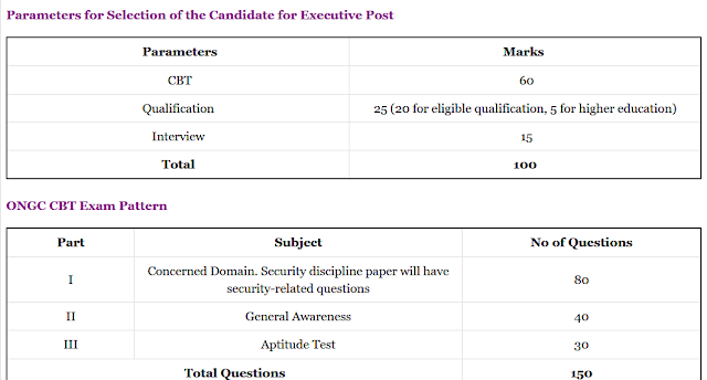 ONGC Exam Pattern 2020