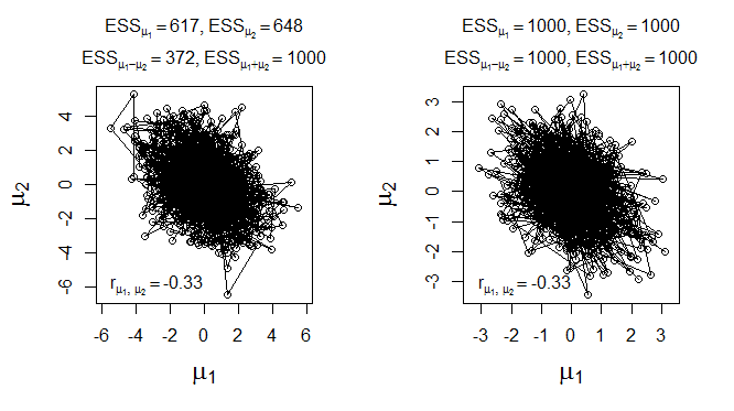 Doing Bayesian Data Analysis: MCMC effective sample size for