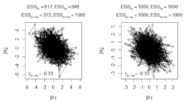 MCMC effective sample size for difference of parameters (in Bayesian posterior distribution)