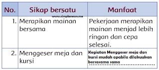 tabel manfaat dari sikap Lani dan temanteman www.simplenews.me