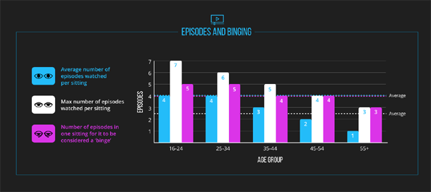Episodes And Binges