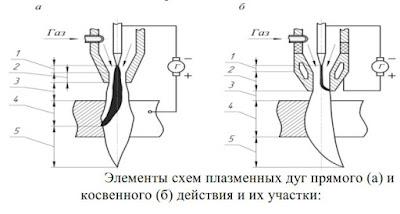 Схема плазменных дуг Прямая и Косвенная