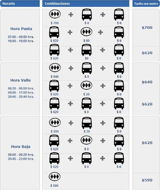 Quanto levar de dinheiro para transporte em Santiago