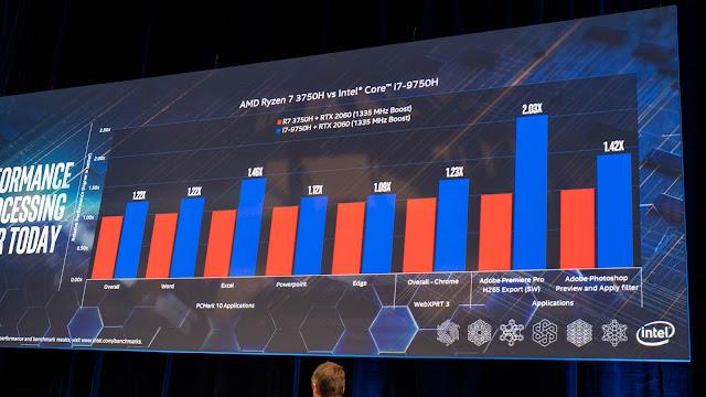 Intel 在現場揭露了 Core i7-9750H 與 AMD Ryzen 7 3750H 的效能比較數據