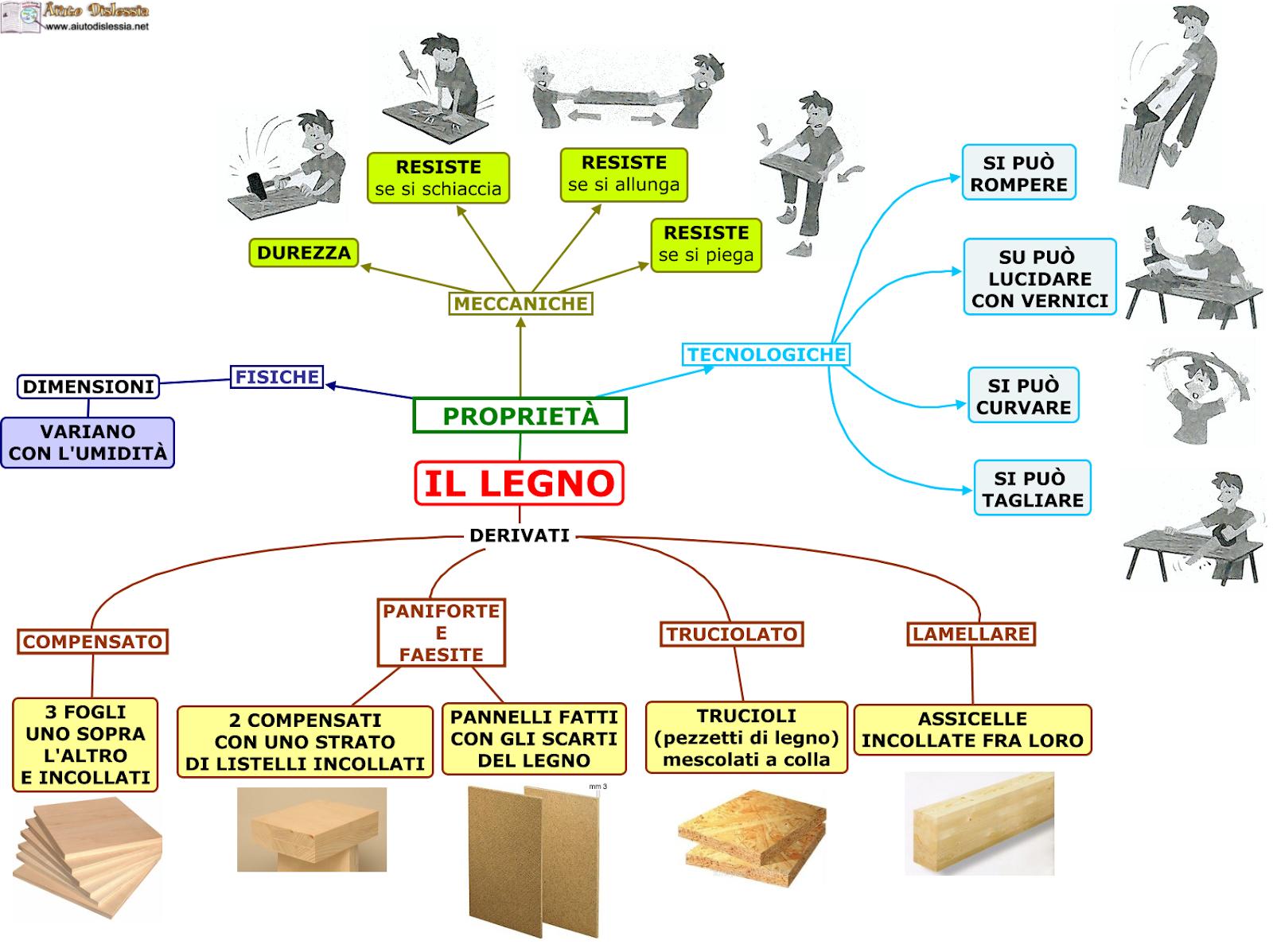 Le Fibre Del Legno il legno. il materiale più antico