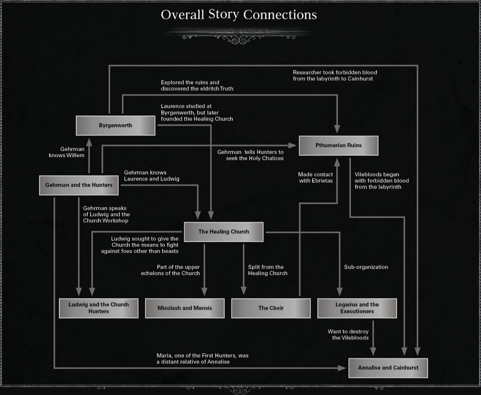 Overall Story Connections