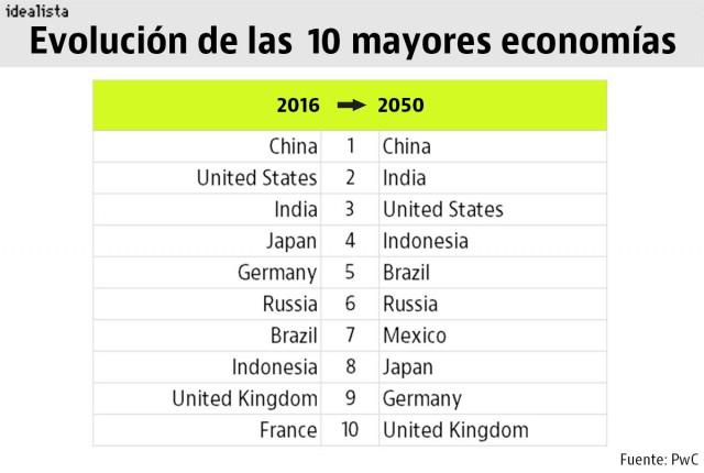 mayores economias