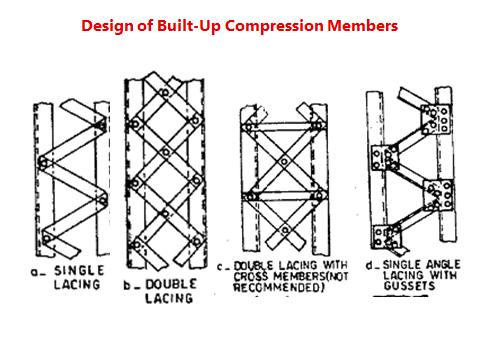 SED2 Unit 3 slide 2 Design of Built up sections: Lacing