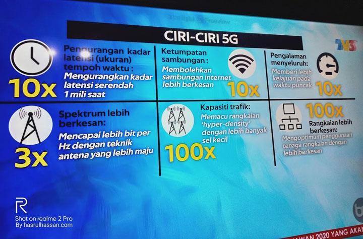 Ciri-Ciri 5G di Malaysia