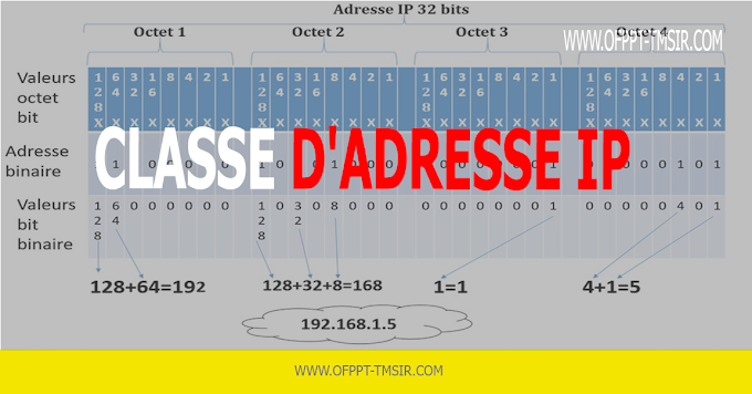 Classe d'adresse IP