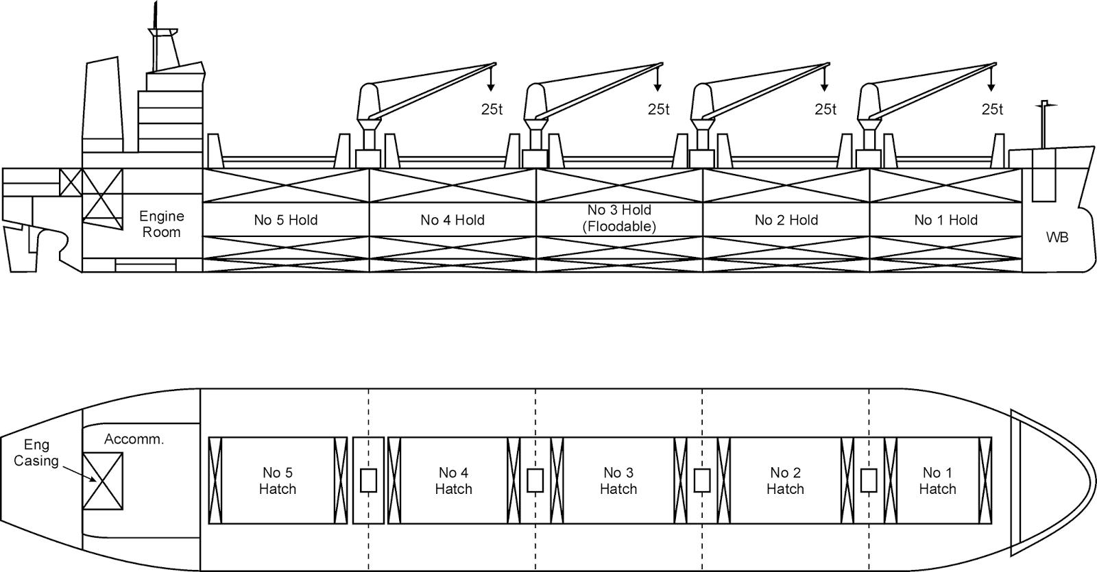 Learn Ship Design Basic Ship Terminologies Part 1