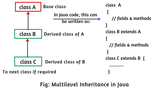 Multilevel inheritance in Java