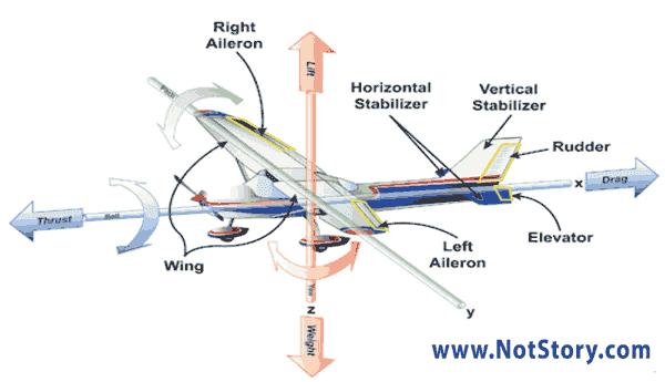 كيف-تطير-الطائرة-اسطح التحكم في الطائرة