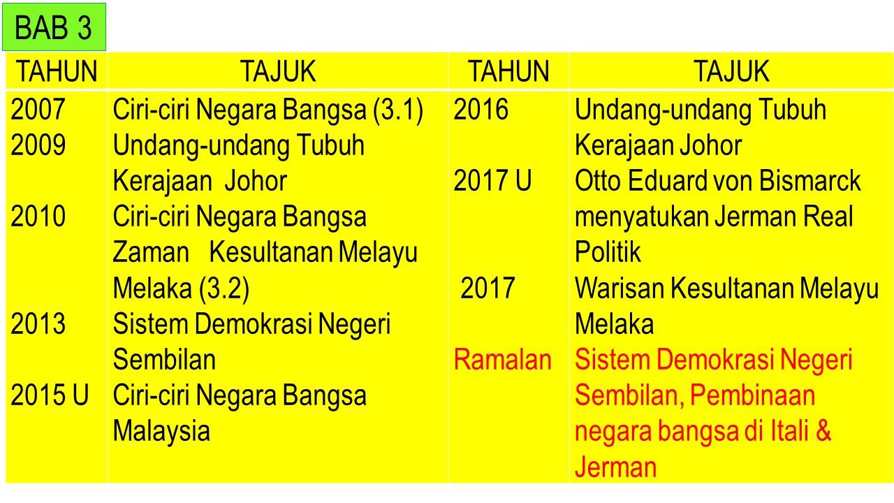 Soalan Ramalan Sejarah Spm 2019 Jalan Permata 1