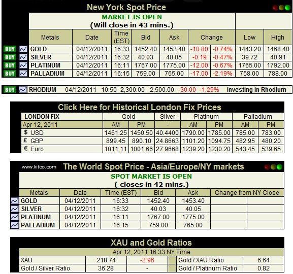 Gold Market Price Live Silver Platinum Palladium Quote Spot Chart