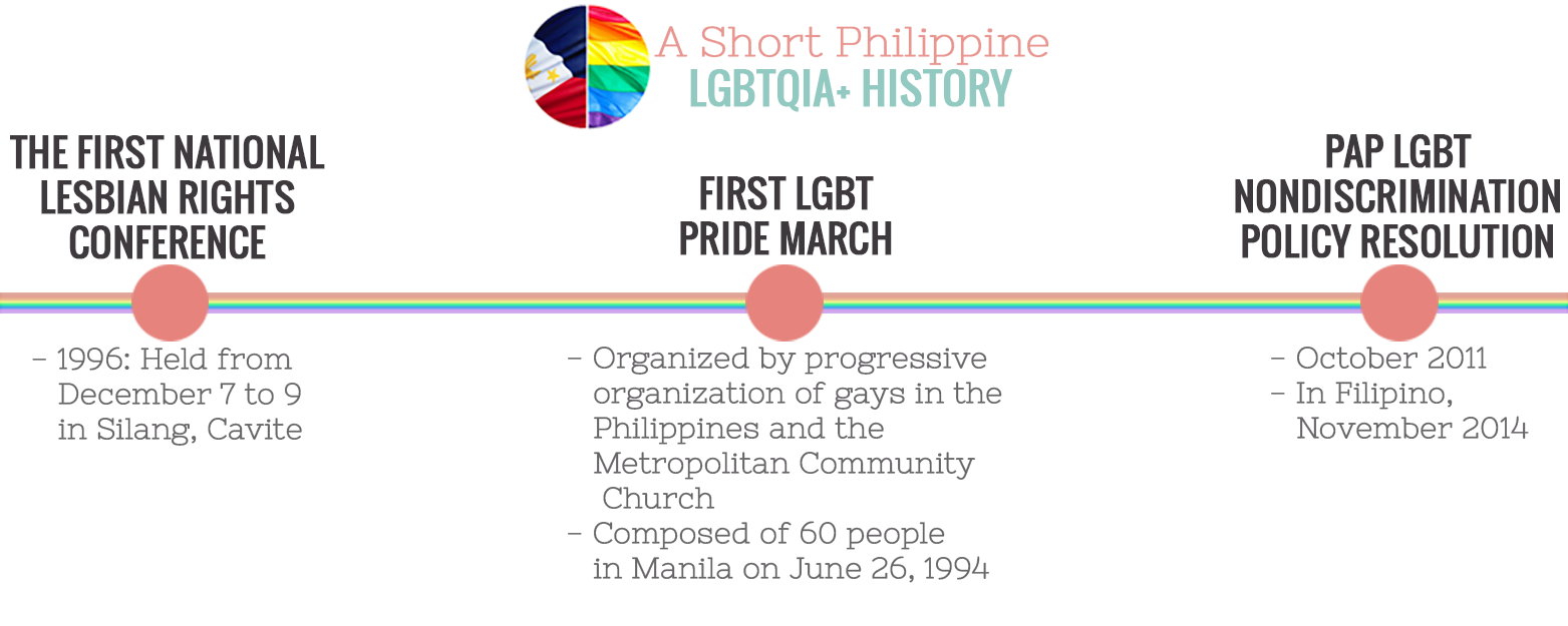 lgbt rights philippines