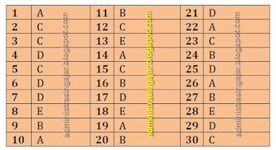 Contoh Soal Sosiologi dan Jawabannya Kelas  90 Contoh Soal Sosiologi Kelas 10 SMA/MA Kurikulum 2013 Lengkap dengan Kunci Jawabannya